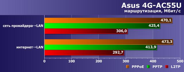 Производительность маршрутизации Asus 4G-AC55U