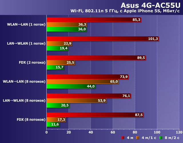 Производительность Wi-Fi в Asus 4G-AC55U