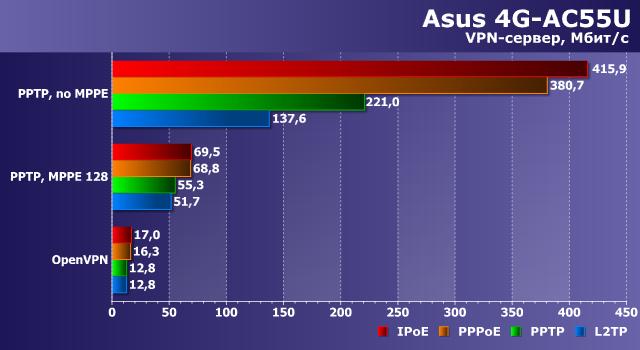 Производительность сервера VPN в Asus 4G-AC55U