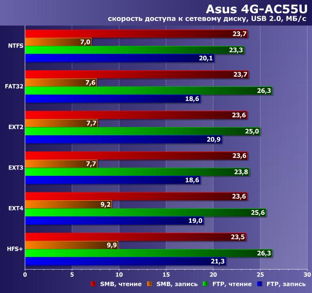 Производительность сетевого накопителя с Asus 4G-AC55U
