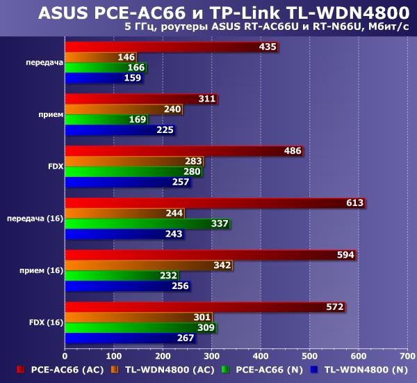 Производительность ASUS PCE-AC66 и TP-Link TL-WDN4800 на 5 ГГц