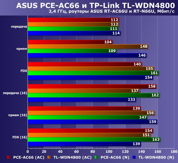 Производительность ASUS PCE-AC66 и TP-Link TL-WDN4800 на 2,4 ГГц