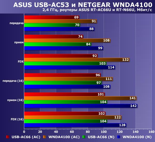 Производительность ASUS USB-AC53 и NETGEAR WNDA4100 на 5 ГГц