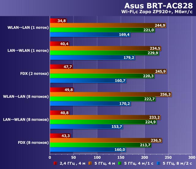 Производительность Asus BRT-AC828