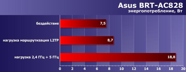 Энергопотребление Asus BRT-AC828