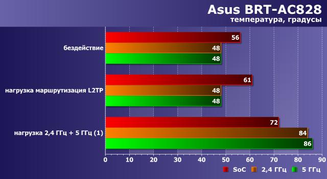 Температурный режим Asus BRT-AC828
