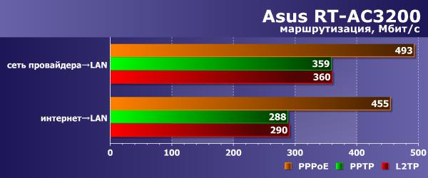 Производительность маршрутизации Asus RT-AC3200