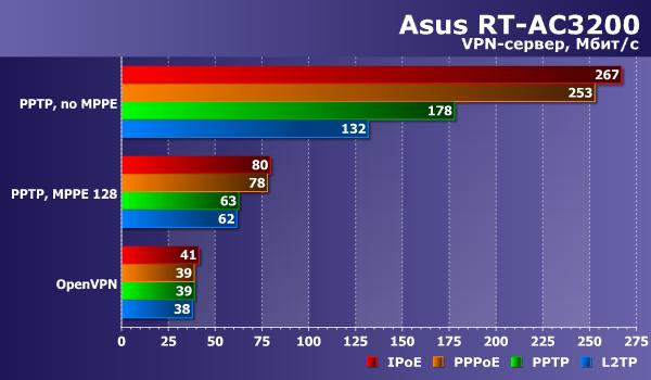 Производительность сервера VPN в Asus RT-AC3200