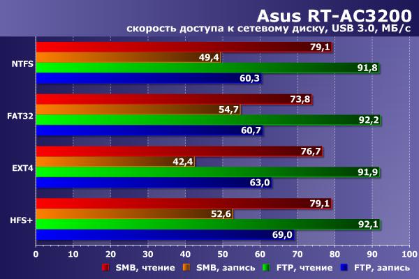 Производительность накопителя USB в Asus RT-AC3200