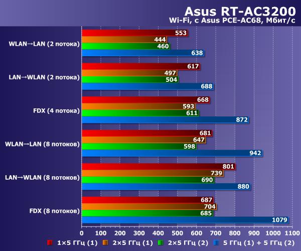 Производительность Wi-Fi в Asus RT-AC3200