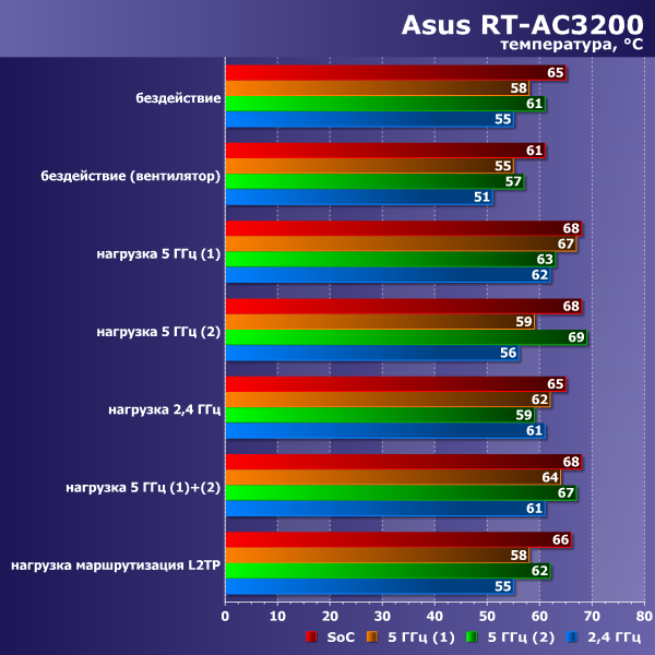 Температурный режим Asus RT-AC3200