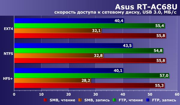 Asus Веб камера драйвер