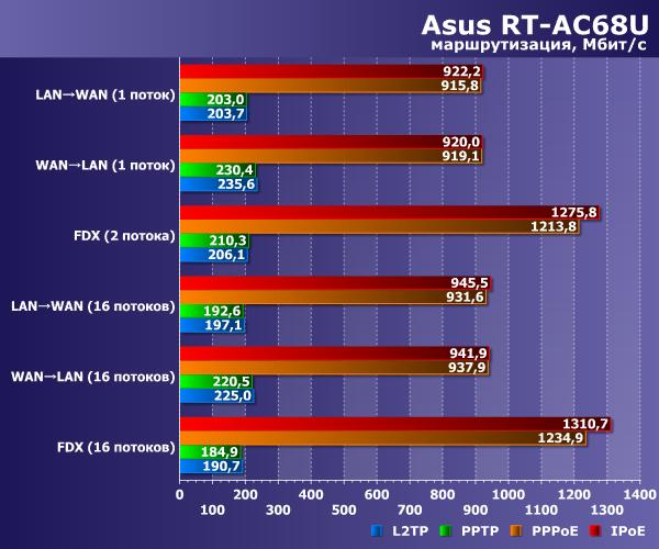 Asus RT-AC68U DualBand Wireless AC1900 Gigabit Router (802 11ac