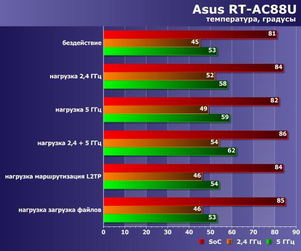 Температурный режим Asus RT-AC88U