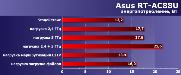Энергопотребление Asus RT-AC88U