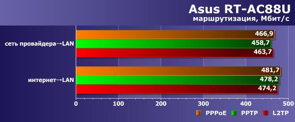 Производительность маршрутизации Asus RT-AC88U