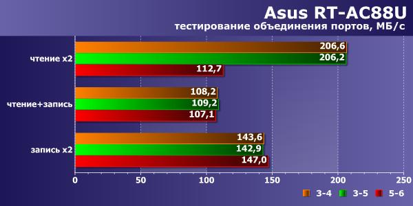 Производительность локальной сети Asus RT-AC88U