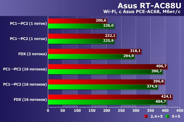 Производительность беспроводной сети Asus RT-AC88U