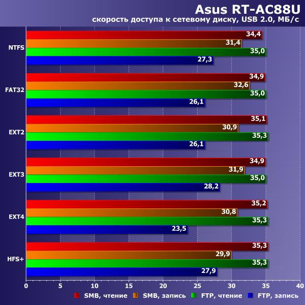 Производительность USB-диска Asus RT-AC88U