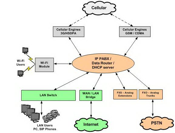 Блок-схема Системы Connecto