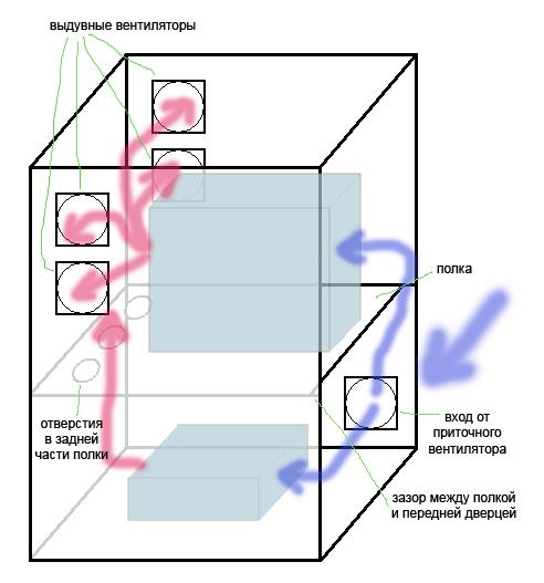 Общая схема охлаждения серверного ящика (вид слева, сбоку) .