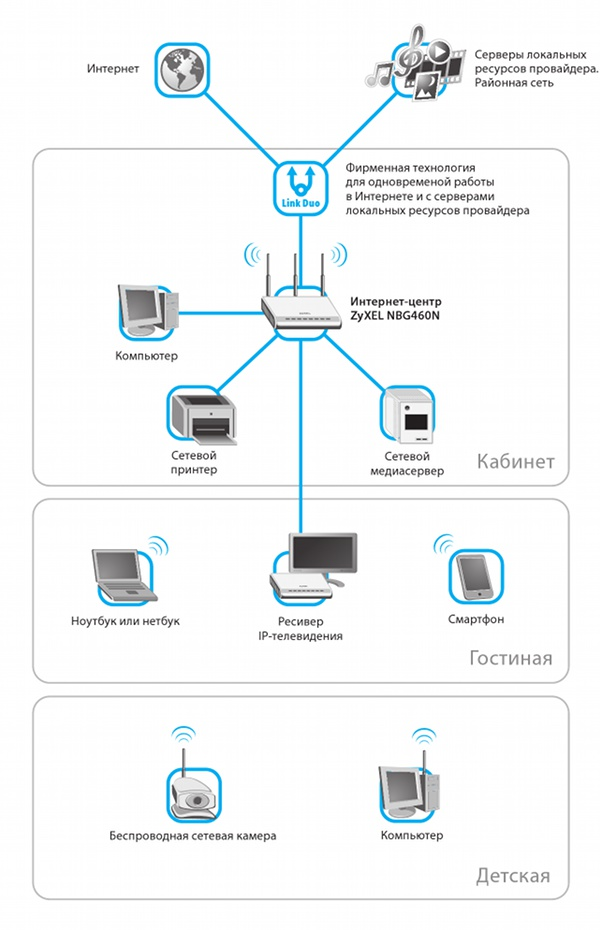от Wide area network.