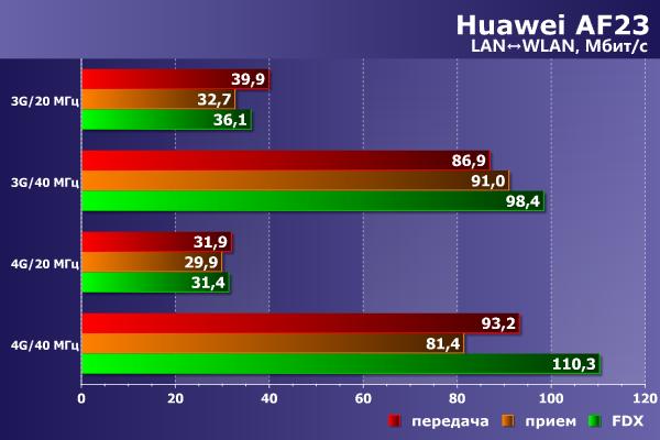 Производительность Huawei AF23