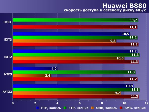Производительность сетевого диска в Huawei B880
