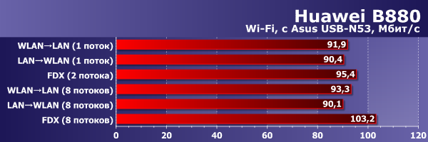 Производительность Wi-Fi в Huawei B880
