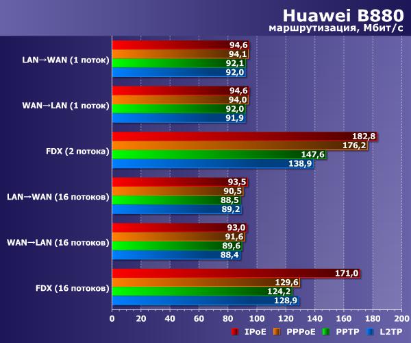 Производительность Huawei B880