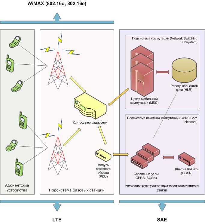 базовые станции сети