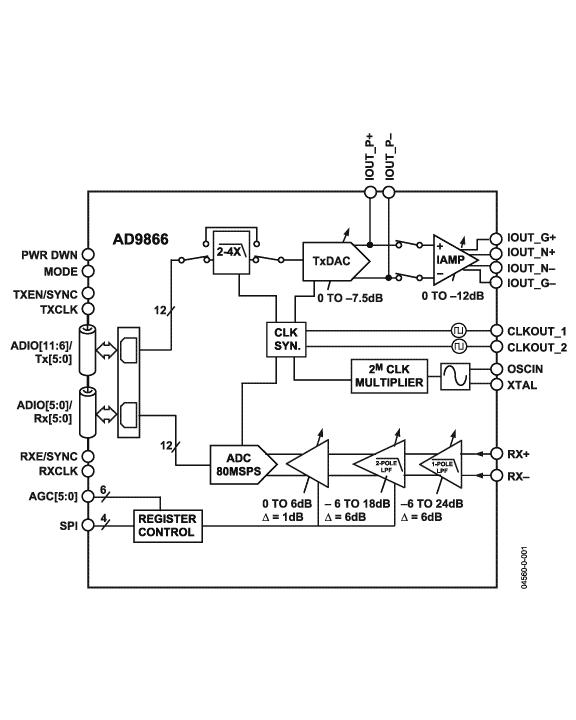 AD9865 Diagram.