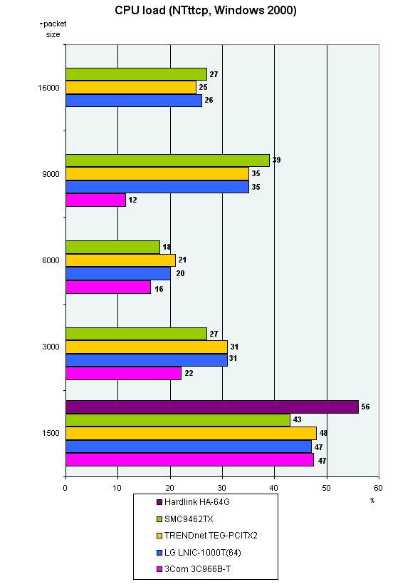 Gigabit Network Adapters on 64bit PCI Bus, AMD760MPX Platform