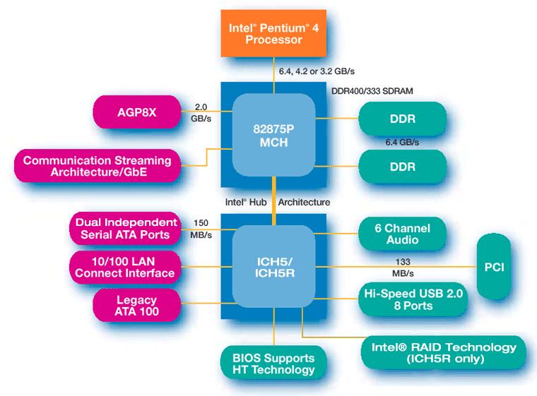 принципиальная схема чипсета