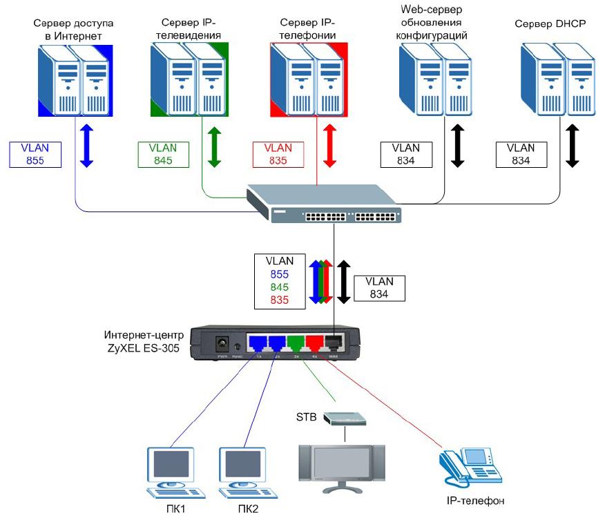 4 порта LAN имеют различное