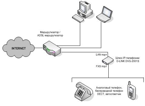 Схема подключения SIP шлюза
