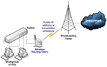 Беспроводные сети (Wi-Fi,