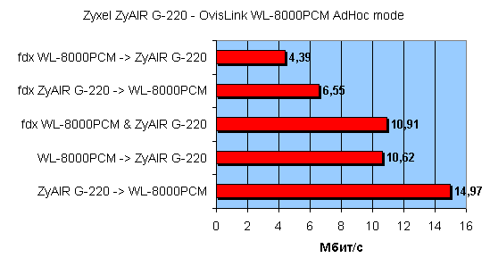 ZYAIR G220 DRIVERS FOR WINDOWS