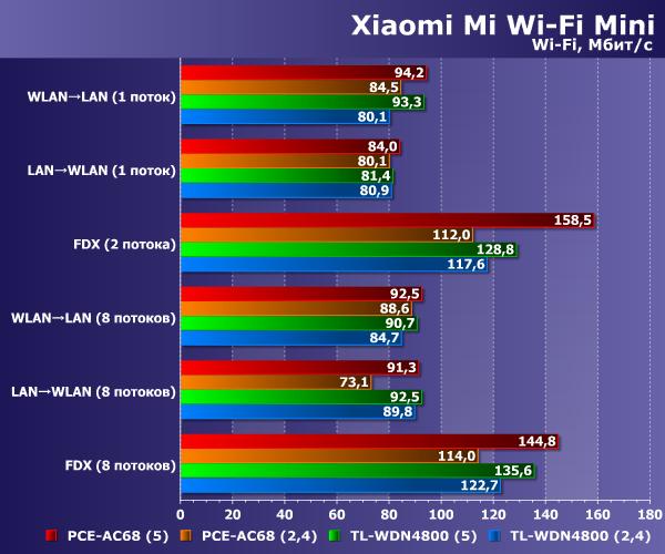 Производительность Xiaomi Mi Wi-Fi Mini
