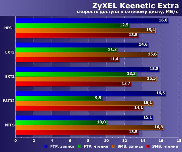 Производительность сетевого диска Zyxel Keenetic Extra