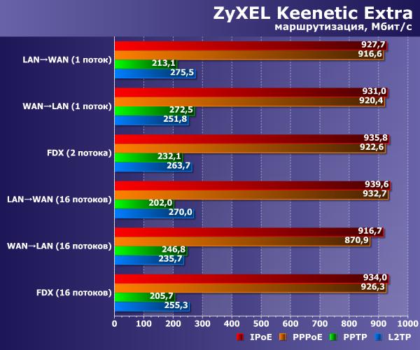 Производительность Zyxel Keenetic Extra
