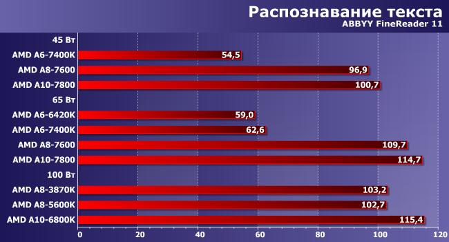 Оптимизатор Работы Процессора Amd