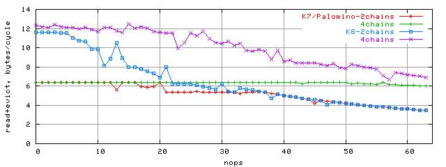 Зависимость ПС шины L1-L2 от количества nop-ов, блок 96K, K7/Palomino, K8, случайный доступ, 2 и 4 потока