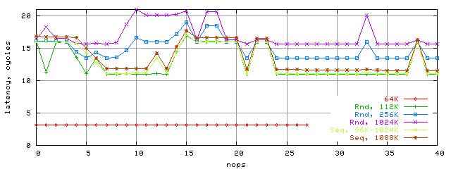 Зависимость латентности от количества nop-ов, K8, блок разных размеров, случайный и последовательный режимы доступа