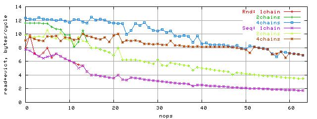 Зависимость ПС шины L1-L2 от количества nop-ов, блок 96K, K8, последовательный и случайный доступ