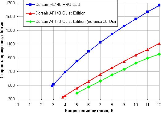 Зависимость скорости вращения вентилятора от напряжения питания