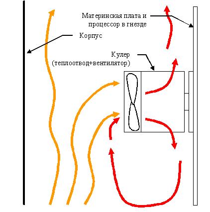 Традиционная схема отвода