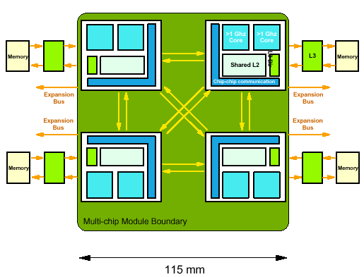 case study ibm power4 processor