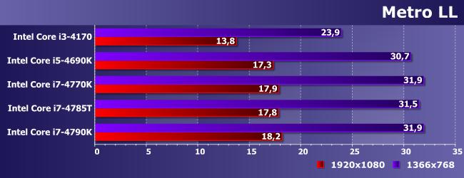 Какой из процессоров intel core i7 лучше