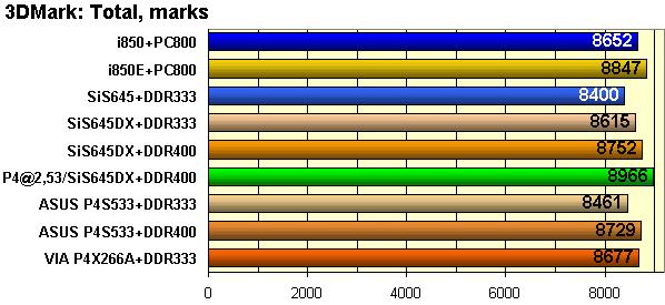 SAPPHIRE HD 4850 SERIES DP 512MB GDDR3 PCI-E